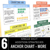 Addition Strategies Anchor Chart for Primary Grades