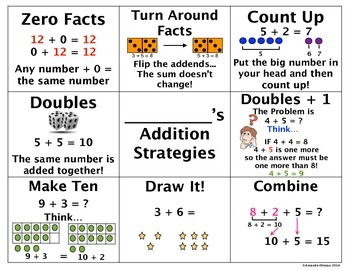 Addition Strategy Mat - Mini Anchor Chart