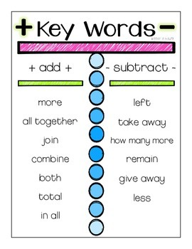 Addition & Subtraction Anchor Chart