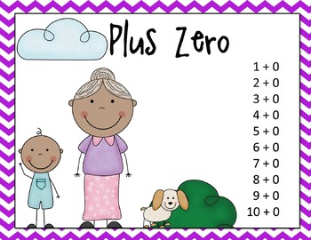 Addition & Subtraction Fact Strategy Posters