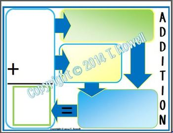 Addition & Subtraction Flow Chart Math Rotation Activity Set