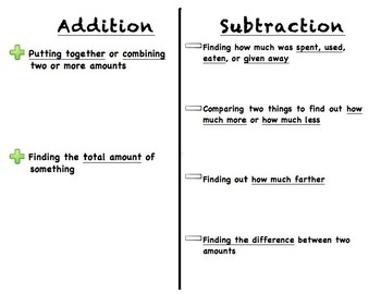 Addition / Subtraction Graphic Organizer for Word Problems