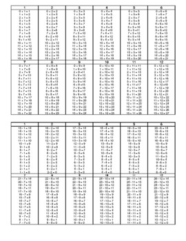 Addition, Subtraction, Multiplication, Division Fact Tables