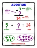 Addition, Subtraction, Multiplication, Division Posters