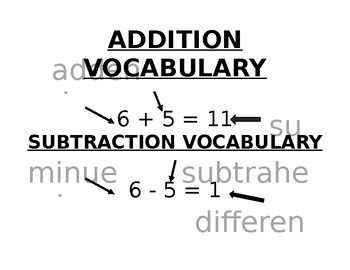 Addition Subtraction Multiplication Division Vocabulary Posters