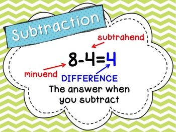 Addition, Subtraction, Multiplication and Division Word Wall Posters