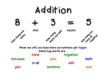Addition & Subtraction Notes