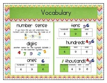 Addition, Subtraction & Place Value Common Core Survival Kit Introduction