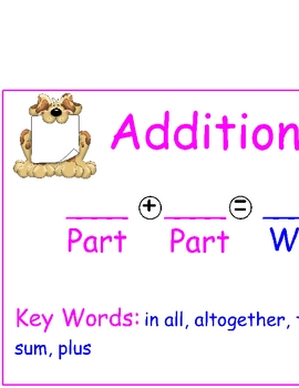 Addition Subtraction Poster