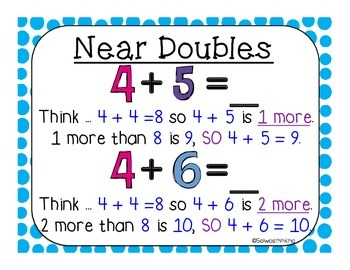 Addition & Subtraction Strategy Posters