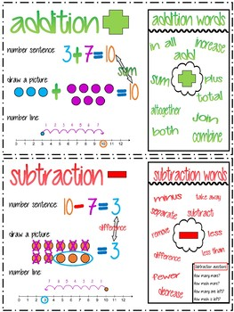 Addition/Subtraction poster