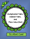 Addition Table, Multiplication Table, and Place Value Chart