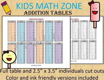 photograph regarding Printable Addition Table identified as Addition Desk Printable Chart, Math Reality Sheet-Entire Sheet