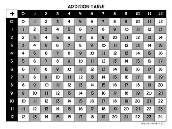 Addition Table Reference Sheet