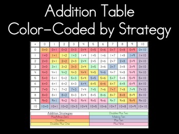 Addition Table (Sums to 20) Color Coded by Strategy