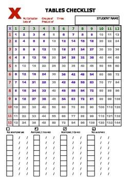 Addition Tables Checklist