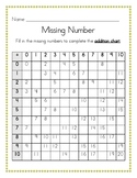 Addition and Multiplication Chart, Missing Number 0-10
