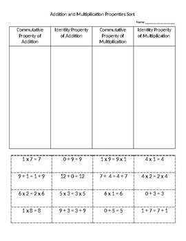 Addition and Multiplication Properties Sort- Commutative and Identity Properties