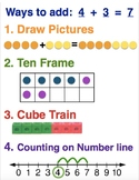 Addition and Subtraction Anchor Chart Go Math