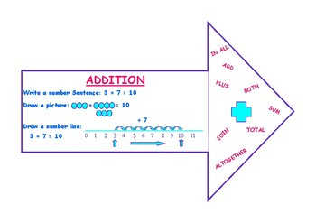 Addition and Subtraction Arrows (Classroom Poster)