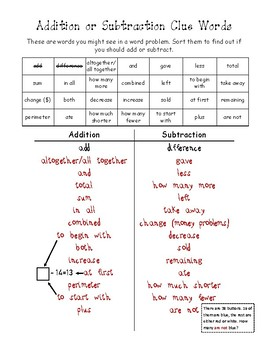 Addition and Subtraction Clue Word Sort