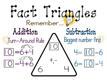 Addition and Subtraction Fact Family Poster