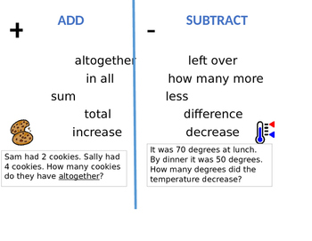 Addition and Subtraction Key Word Poster