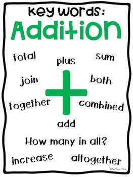 Addition and Subtraction Key Words Anchor Charts