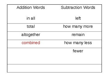 Addition and Subtraction Key Words PowerPoint