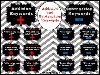 Addition and Subtraction Keyword Posters