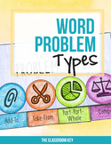 Word Problem Types - Printable or Google Classroom 1.OA.A.