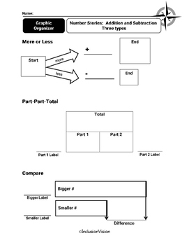 Addition and Subtraction Story Problems Graphic Organizer