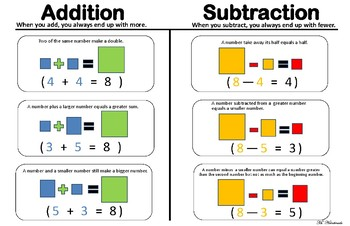 Addition and Subtraction Visual Rules