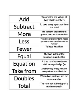 Addition and Subtraction Vocabulary Station/Activity