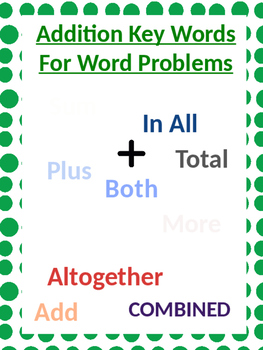 Addition and Subtraction Word Problem Key Words