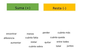 Sumas y Restas - Addition and Subtraction Word Problems to 10 PPT SPANISH