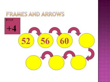 Addition and Subtraction using Frames and Arrows