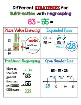 Addition and Subtraction with regrouping Anchor Charts
