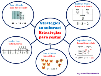 Addition and subtraction strategies chart