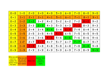 Addition fact fluency materials set