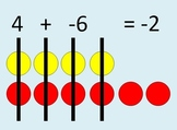 Addition of Integers using Counters - Adding Integers with