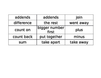 Addition/Subtraction Key Words Cut & Paste Activity- Editable