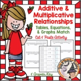 Additive and Multiplicative Relationships Cut Paste Match Equations Tables Graph