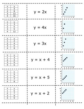 Additive and Multiplicative Relationships Cut and Paste (TEKS 6.6C)