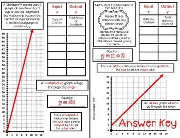 Additive vs. Multiplicative 5th Grade