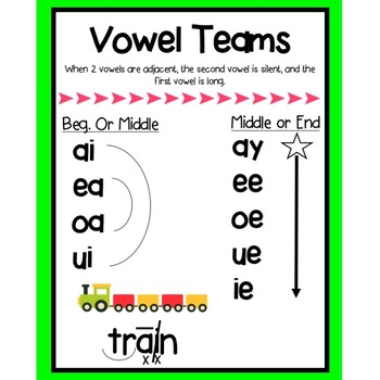 Adjacent Vowels Poster - Reading Horizons