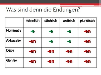 Adjective Endings after Ein-Words