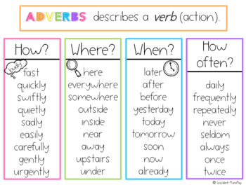 Adjective and Adverb Anchor Charts