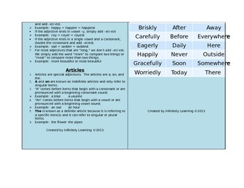 Adjectives, Adverbs, Articles and Negatives Rules Reference Card (editable)