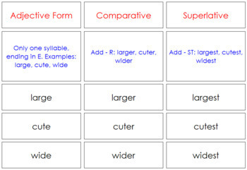 Adjectives, Comparatives, Superlatives